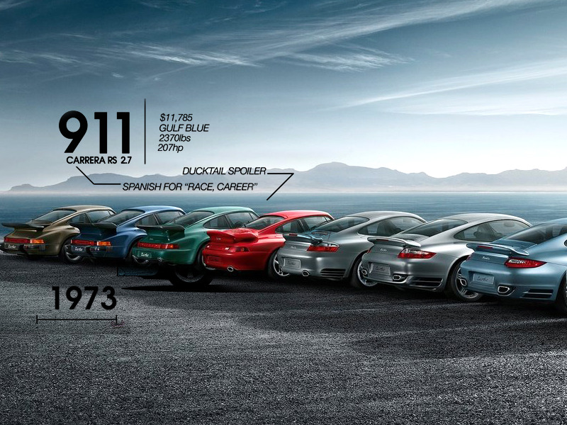 Morphing History Of The Porsche 911 In 90 Seconds Web2carz