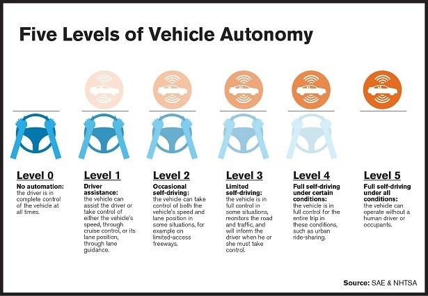 The Five Levels Of Autonomous Driving Web2carz