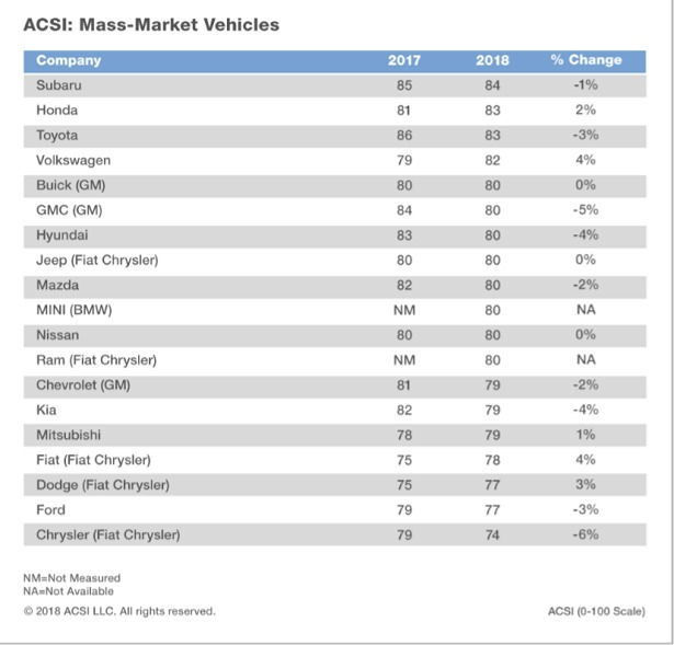 Subaru Earns The Top Mass Market Customer Satisfaction
