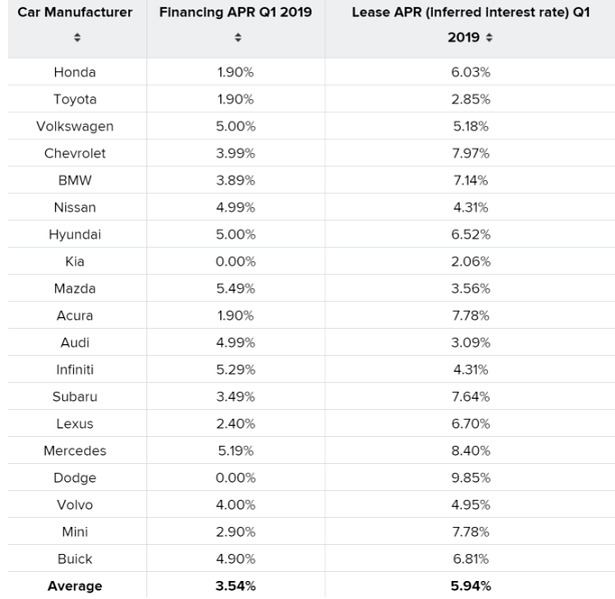 APR by automakers