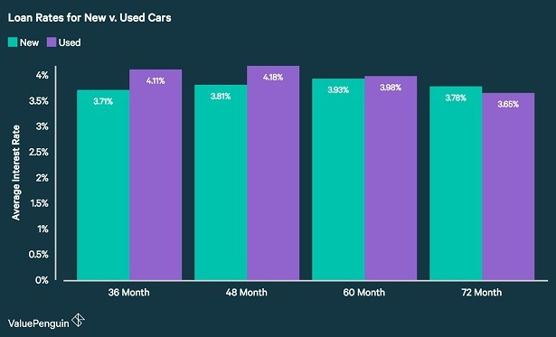 New vs. used car loan rates